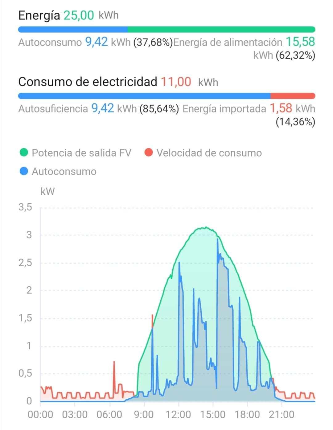 Grafica fotovoltaica